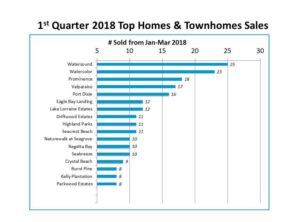 1st quarter 2018 top home sales in Destin