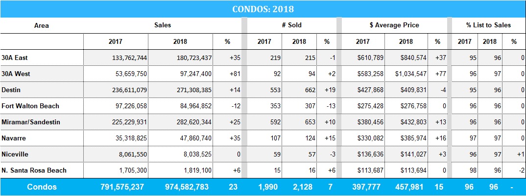 2018 stats for Destin & 30A condos sales
