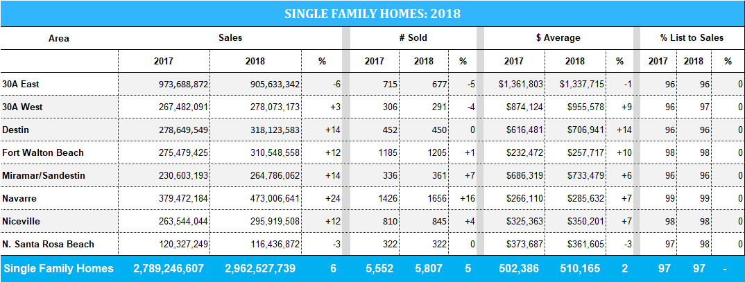 2018 stats for Destin & 30A home sales