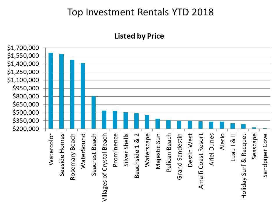 ytd 2018 top selling investment listings in Destin FL