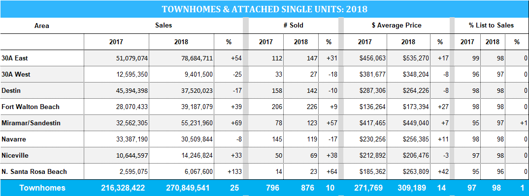 2018 stats for townhome sales in Destin and 30A