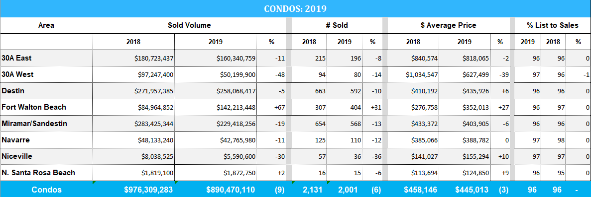 2019 Market trends for condos sold in Destin & the 30A
