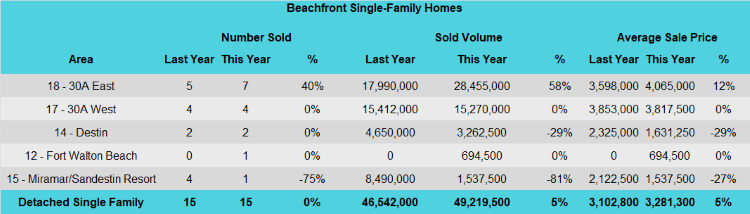 Destin 3rd quarter beachfront home sales