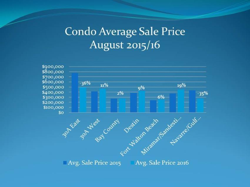 Average sale prices for condos in August 2015