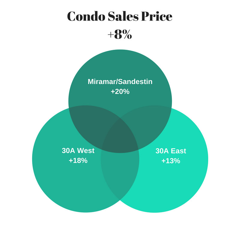 condo price increases ytd August 2018