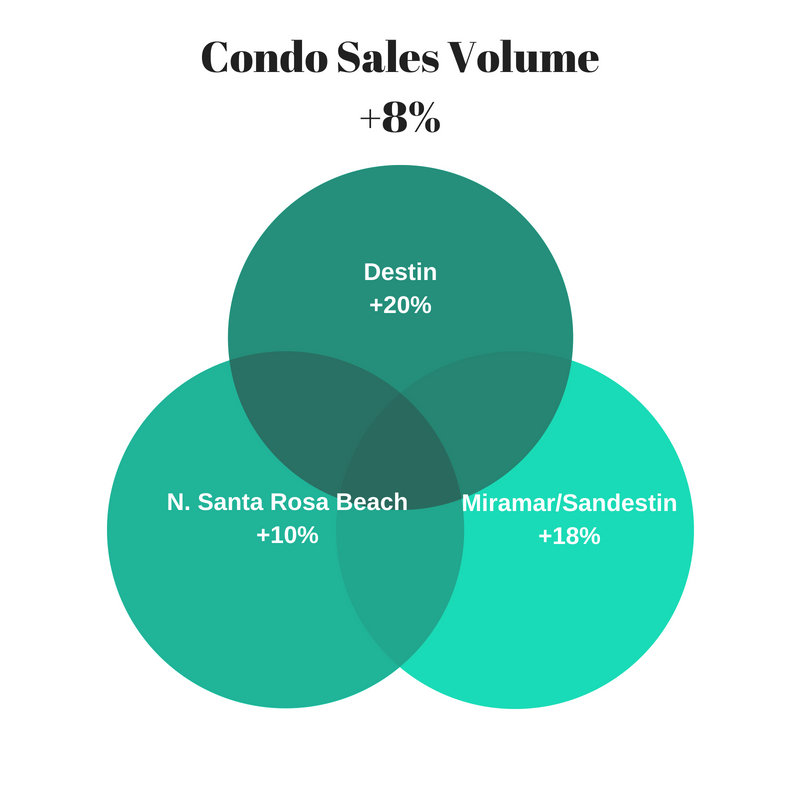 condos sales ytd Aug 2018