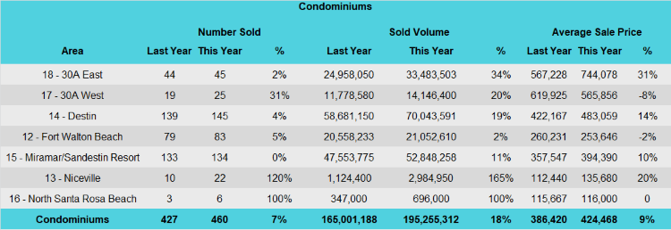 Destin 3rd quarter condo sales