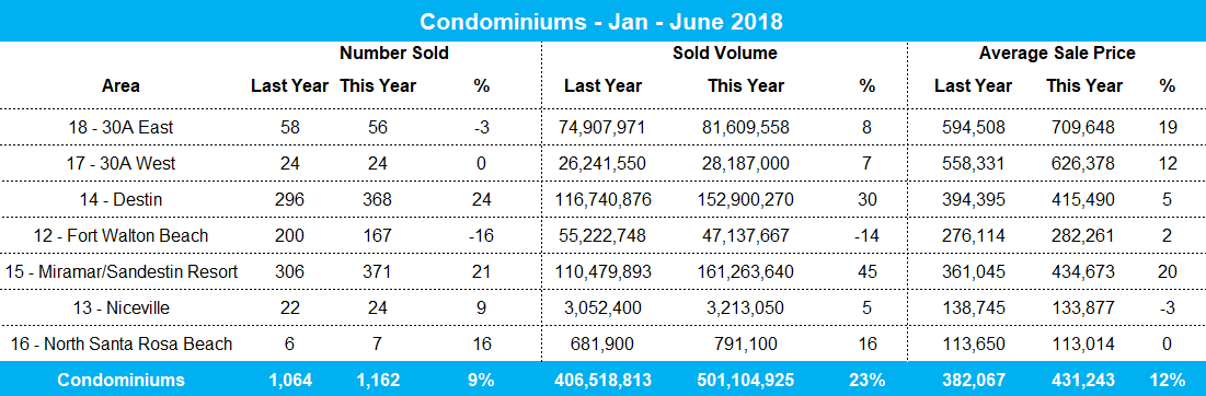 2018 YTD Condo Sales for Destin & 30A