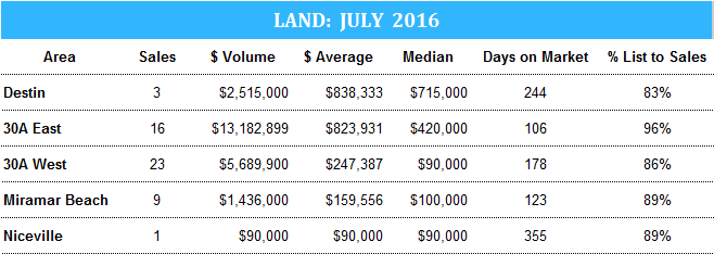 Destin land stats July 2016