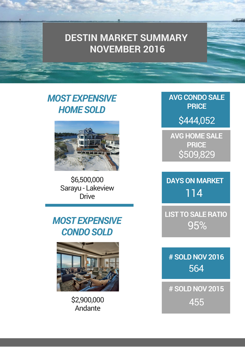Destin market summary for November