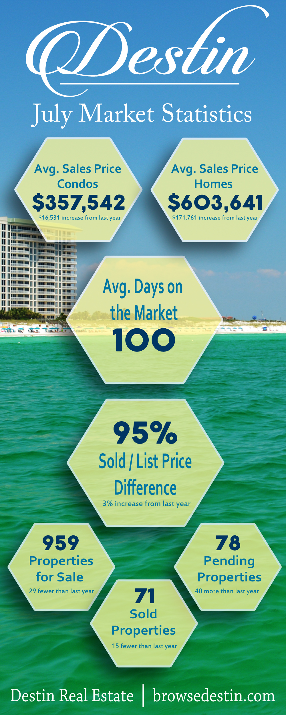 July Market Stats for Destin FL