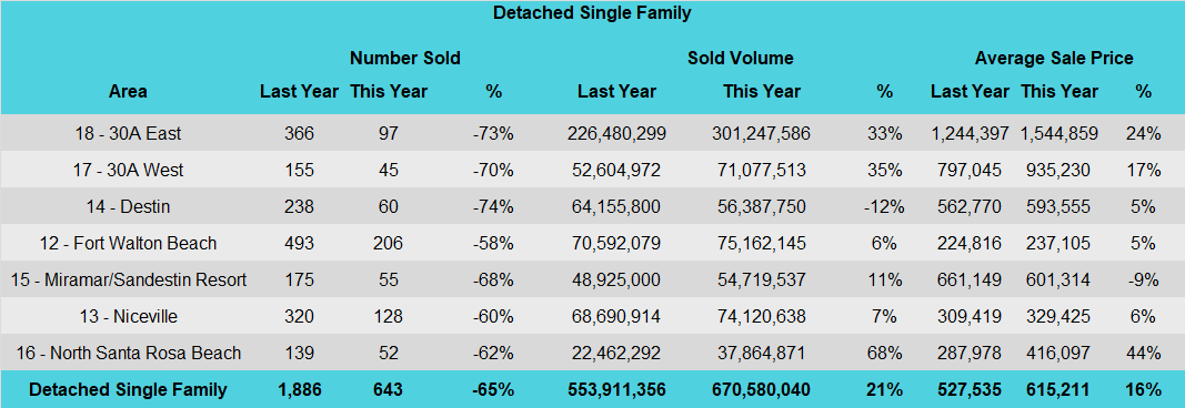 Destin 3rd quarter home sales