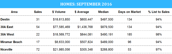 Destin home stats for September 2016