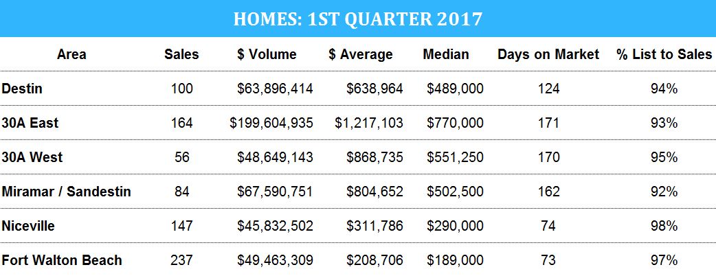 Destin home sales for 2017