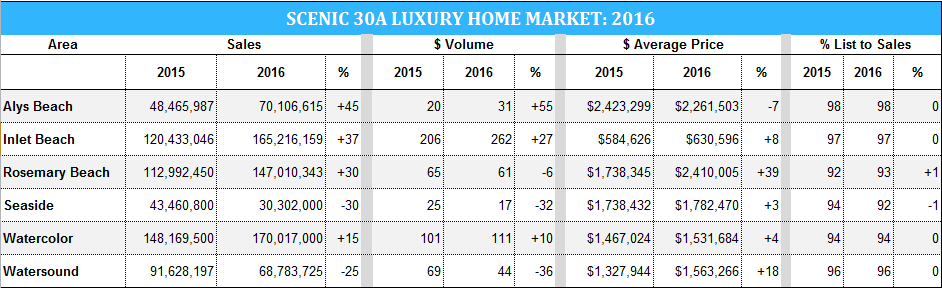2016 luxury market for Destin and 30A