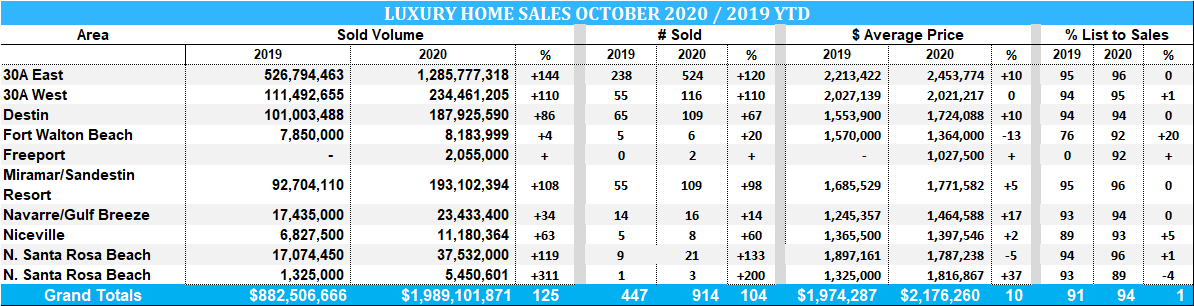 Luxury home sales in Destin and 30A showing 2019 vs 2020 stats.