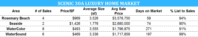 Scenic 30A luxury home market for September 2016