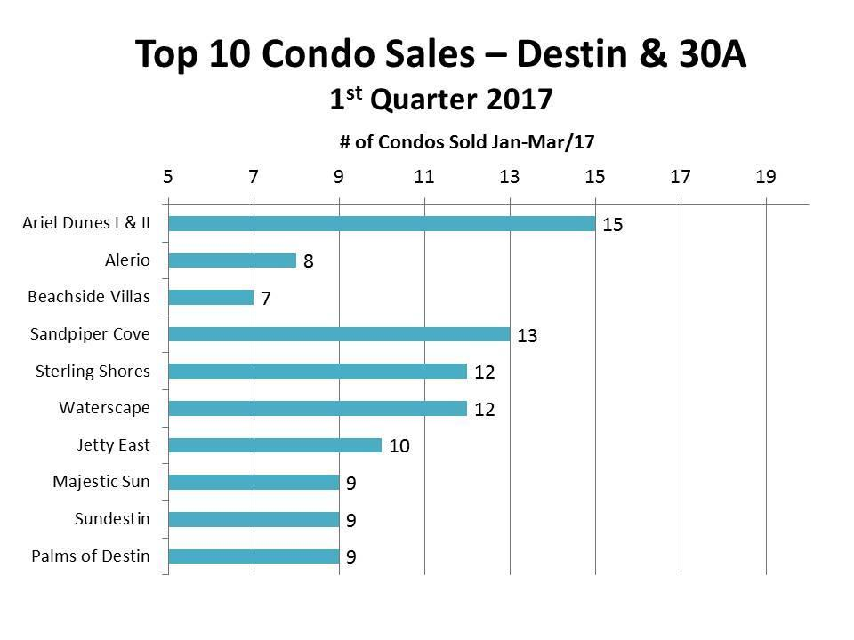 top 10 condo sales for Destin, 30A 2017