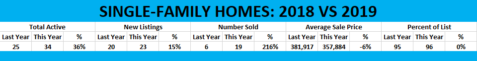 Okaloosa Island single family home stats 2018-2019