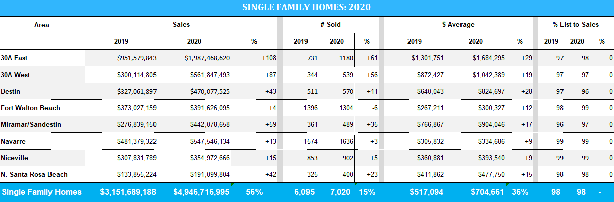 Stats for 2020 single-family home sales in the Destin FL area