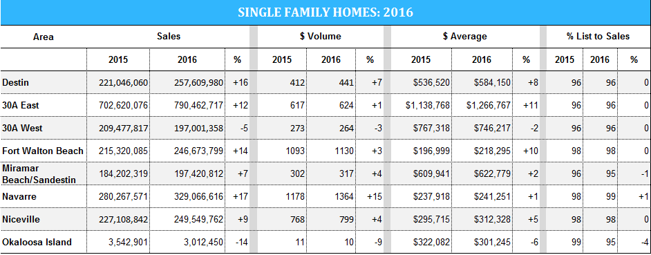 Stats for single-family homes in Destin and 30A