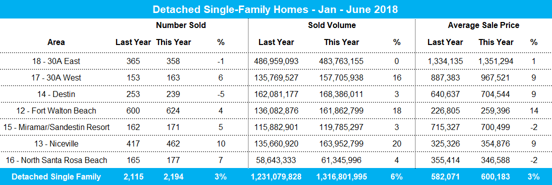 2018 ytd single-family home stats in Destin