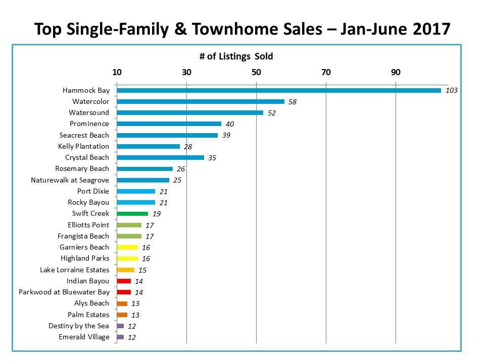 top Destin home sales
