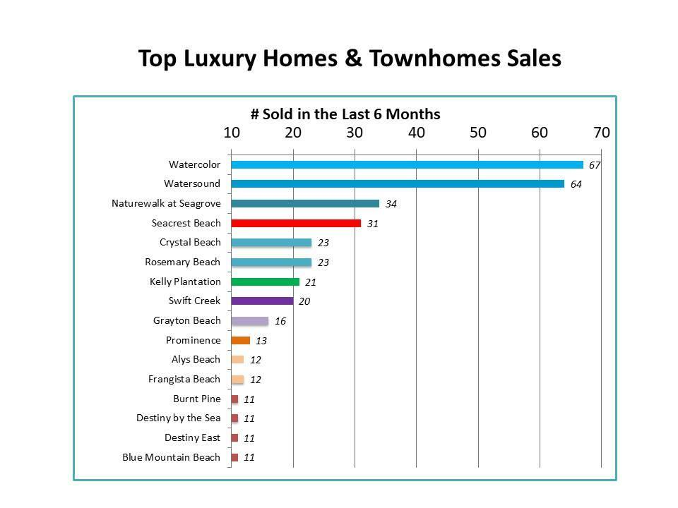 top luxury neighborhoods in Destin and 30A