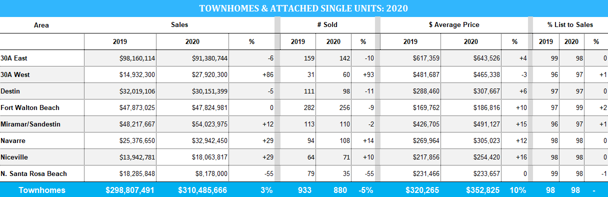 Destin townhome stats for 2020