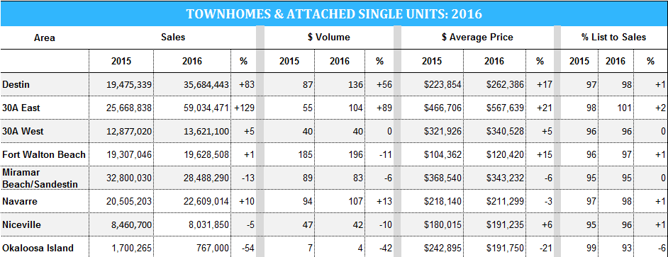 2016 townhome stats in Destin and 30A