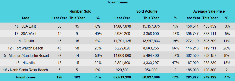 Destin 3rd quarter townhome sales