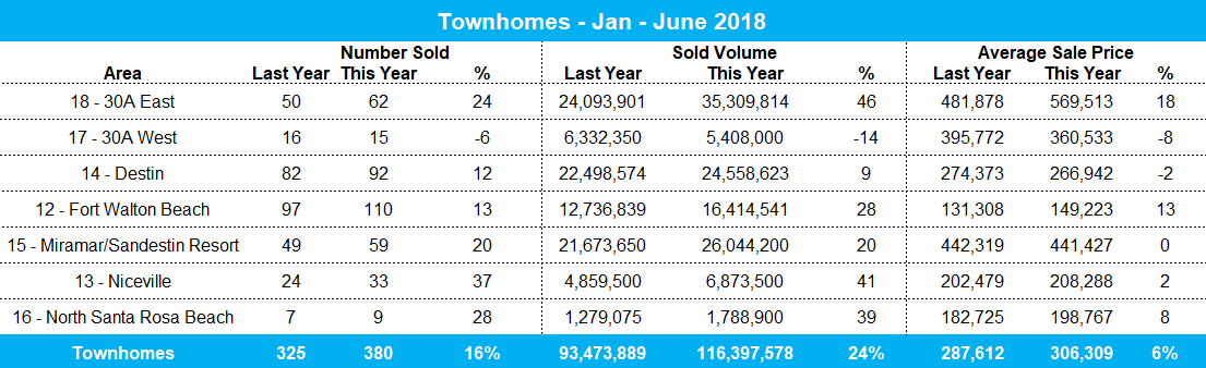 2018 YTD Townhome Sales for Destin & 30A